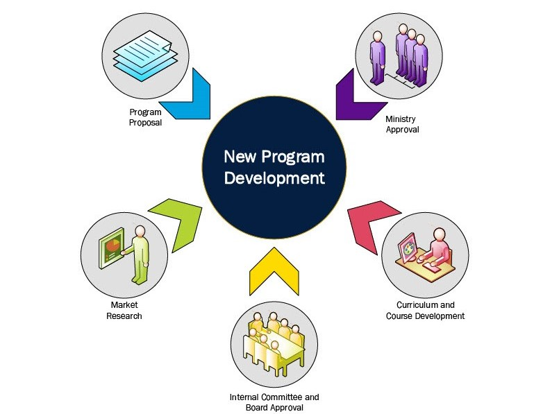 New Program Development Infographic