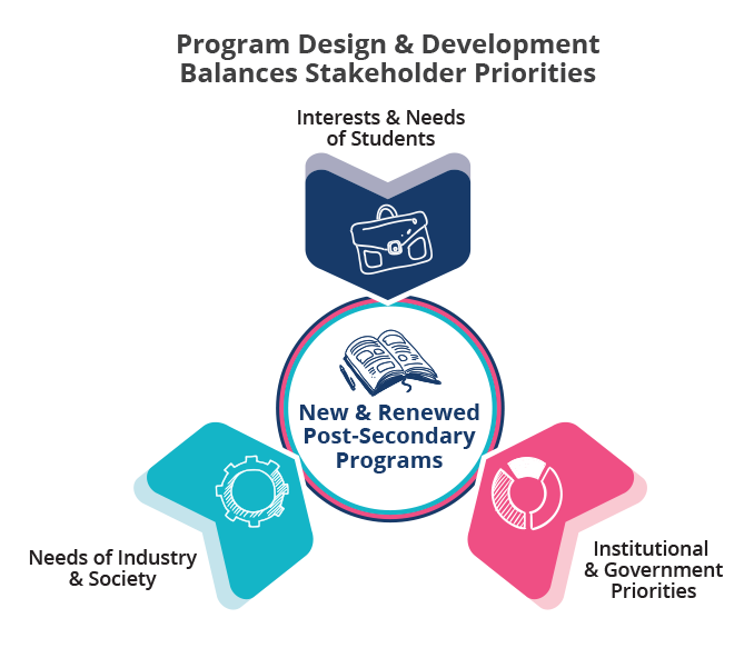 Program Design and Development Balances Stakeholder Priorities
